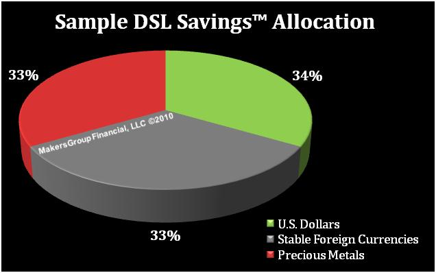 DSL Diversified Six Month Liquid Savings Reserve