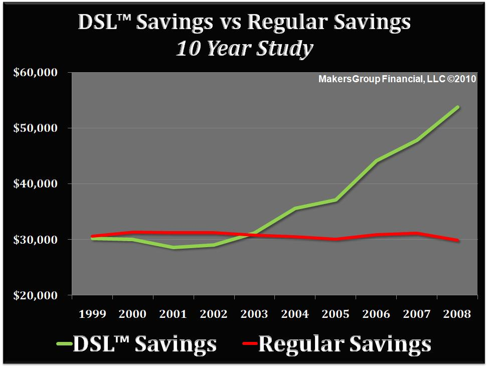 DSL Savings Strategy - 10 Year Time Period
