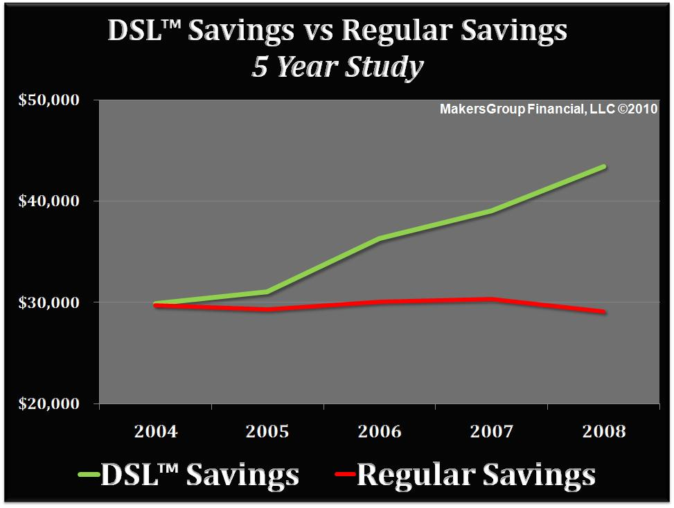 DSL Savings Strategy - 5 Year Time Period