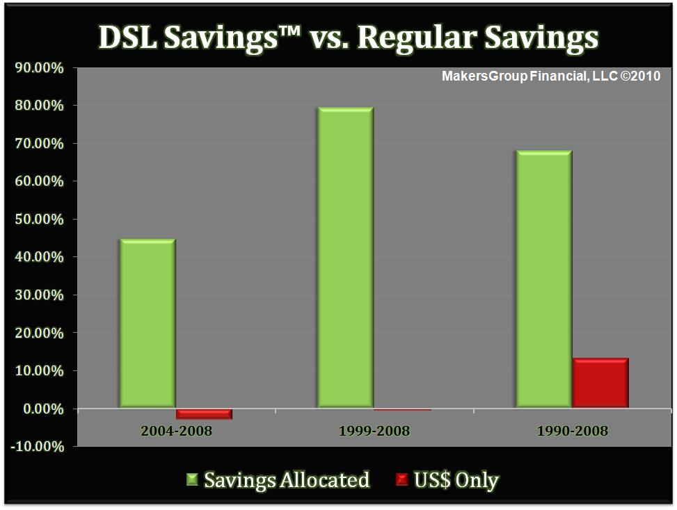 DSL (Diversified Six Month Liquid) Savings Strategy - Bar Chart