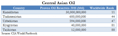 Central Asia Oil - The New Great Game and the Petrodollar System