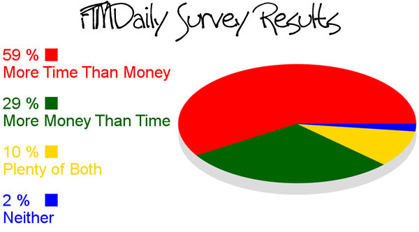 FTMDaily.com Time vs. Money Survey Results
