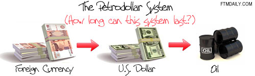 The Petrodollar System