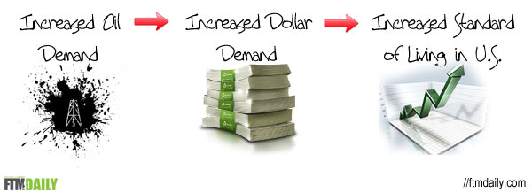 The Benefits of the Petrodollar System Explained