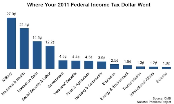 Where Your 2011 Federal Tax Dollars Went Followthemoney com