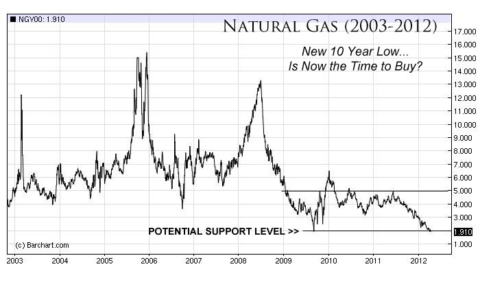 The Case for Investing in Natural Gas in 2012