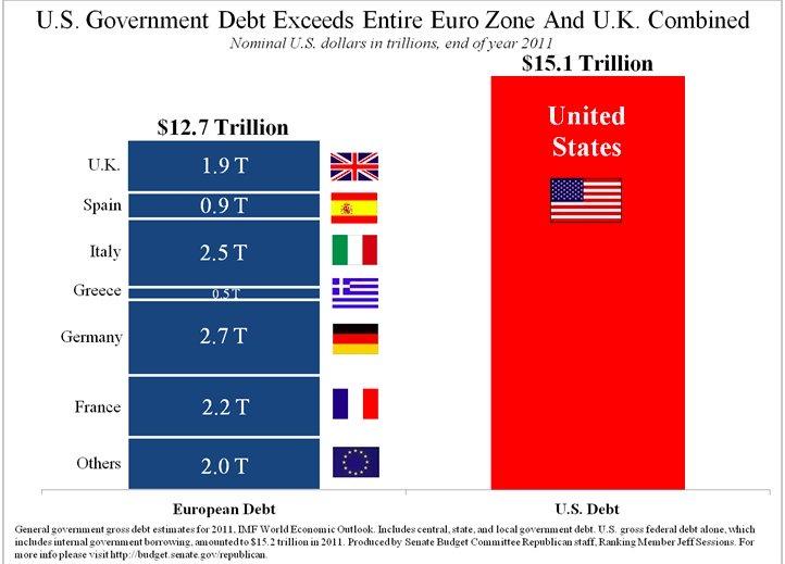 U.S. National Debt vs Eurozone Debt