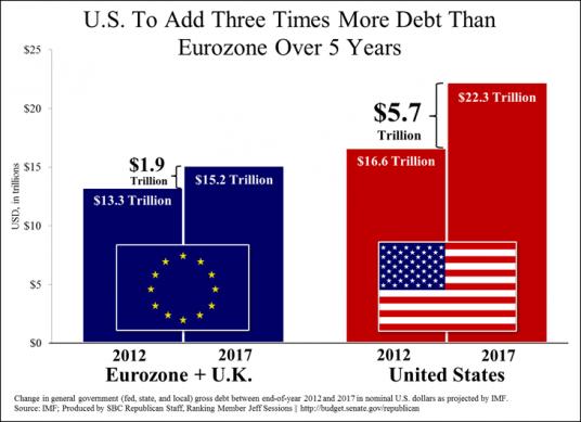 U.S. Debt Crisis Worse Than Eurozone Crisis