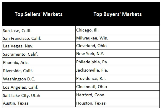 Top Home Buyers Markets and Seller Markets