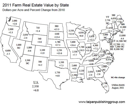 2011 U.S. Farmland Returns