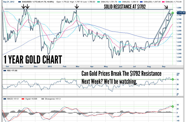 Can Gold Break its Resistance?