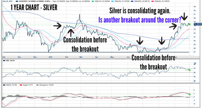 Silver is Consolidating - Is Preparing to Breakout?