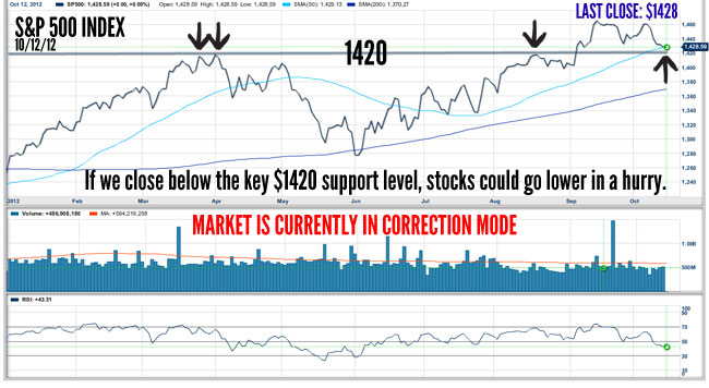 Watch the Key 1420 Support Level on the S&P 500 Index Next Week