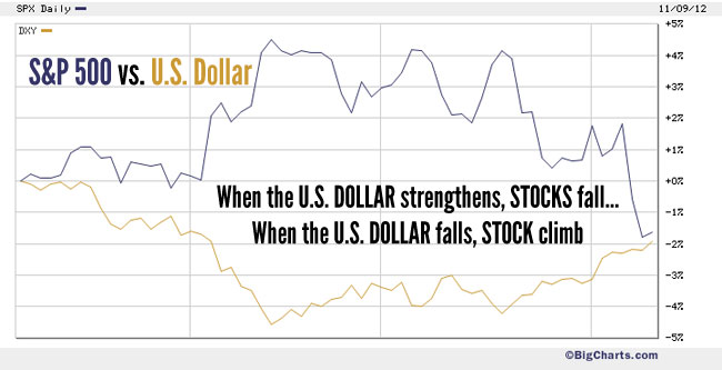 U.S. Dollar vs. S&P 500 Index