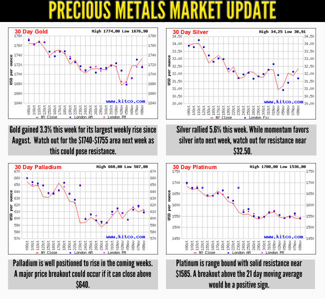 Precious Metals Market Update - Gold Investing, Silver Investing, Palladium Investing, Platinum Investing