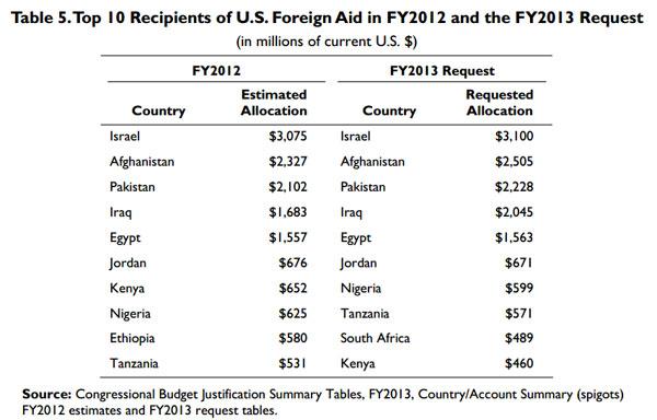 Top 10 U.S. Foreign Aid Recipients