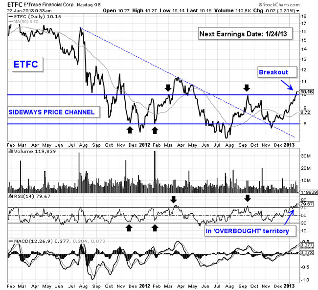 E*TRADE Stock Breaks Out Ahead of Earnings