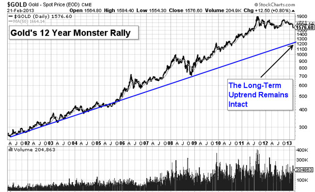 Gold's 12 Year Monster Rally