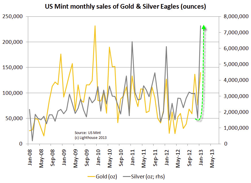 Surging Demand Forces U.S. Mint to Suspend Some Gold Sales