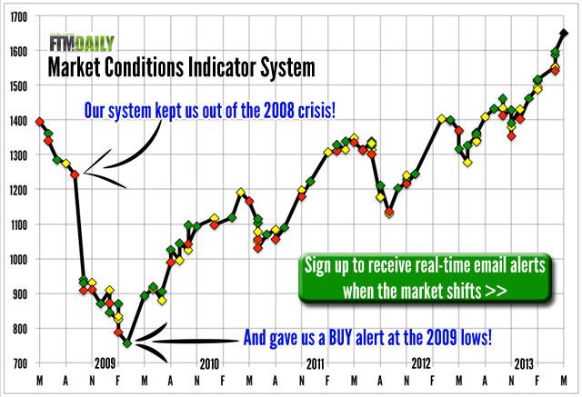 Market Conditions Alert