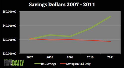 DSL Chart 1