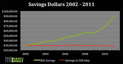 DSL Chart 2