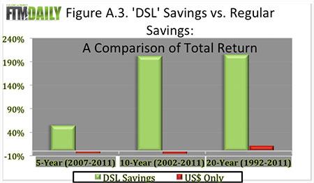 DSL Figure 3