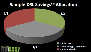 Sample DSL Savings Strategy