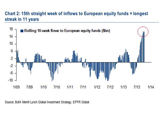 euro-equities