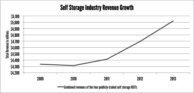 self-storage-revenue-growth