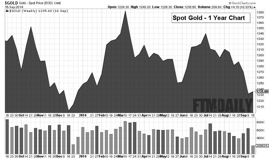 1 Year Gold Chart - FTMDaily