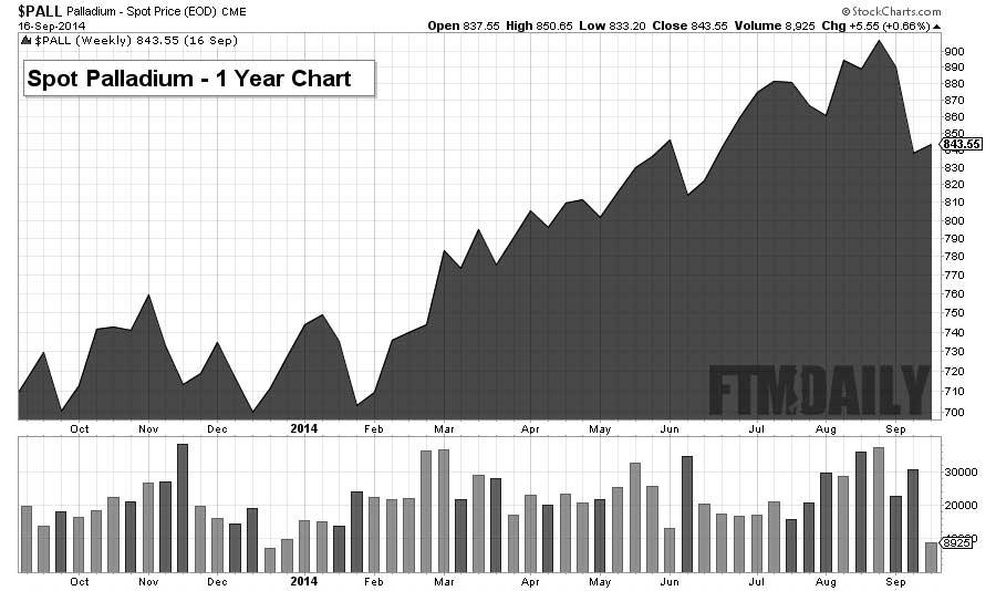 1 Year Palladium Chart - FTMDaily