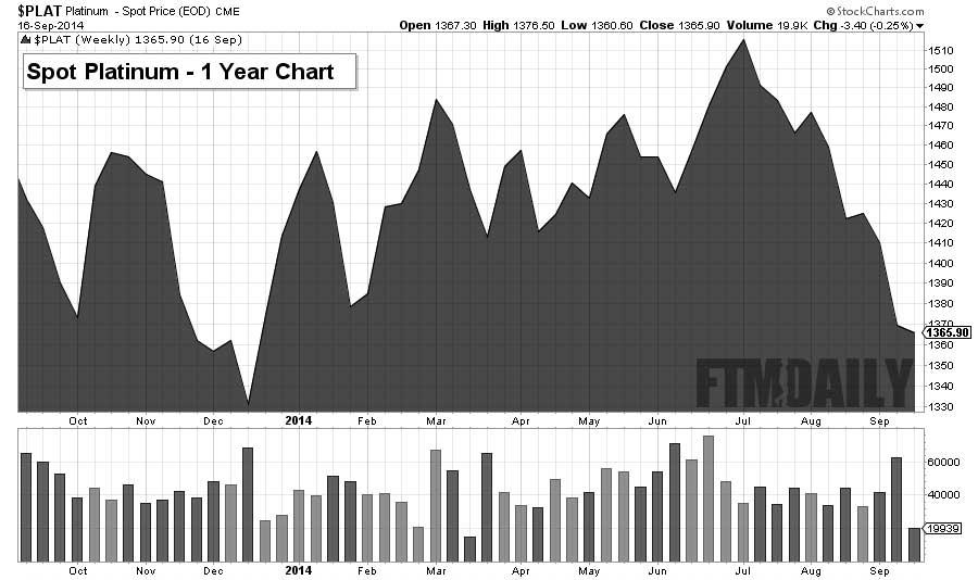 1 Year Platinum Chart - FTMDaily