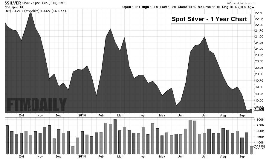1 Year Silver Chart - FTMDaily