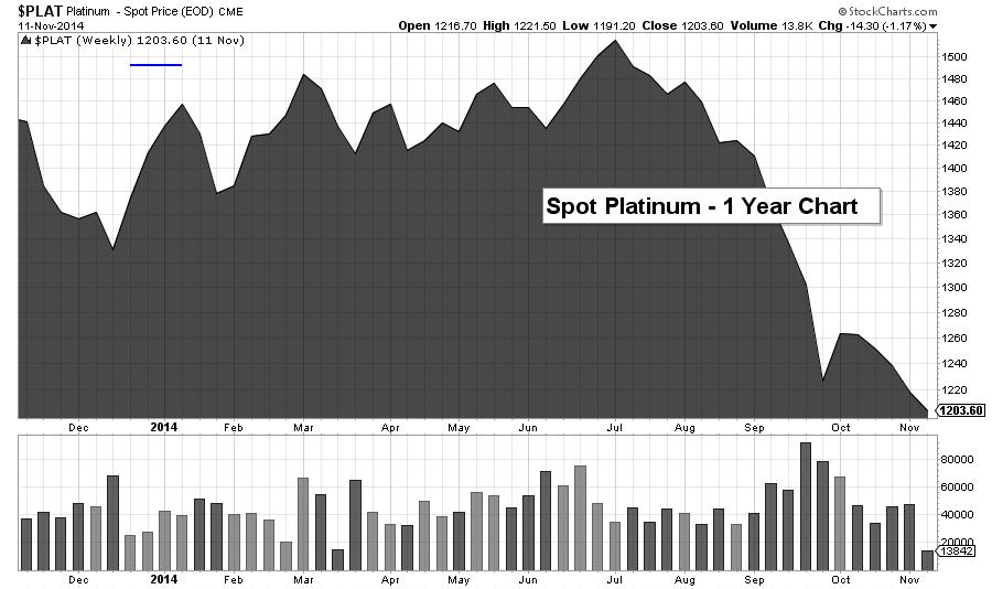plat chart