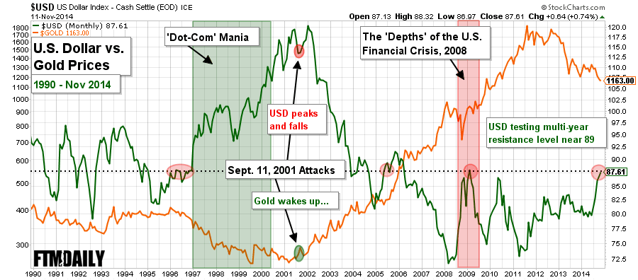 Chart gold vs dollar since 1990 followthemoney chart notes gold vs dollar sciox Image collections