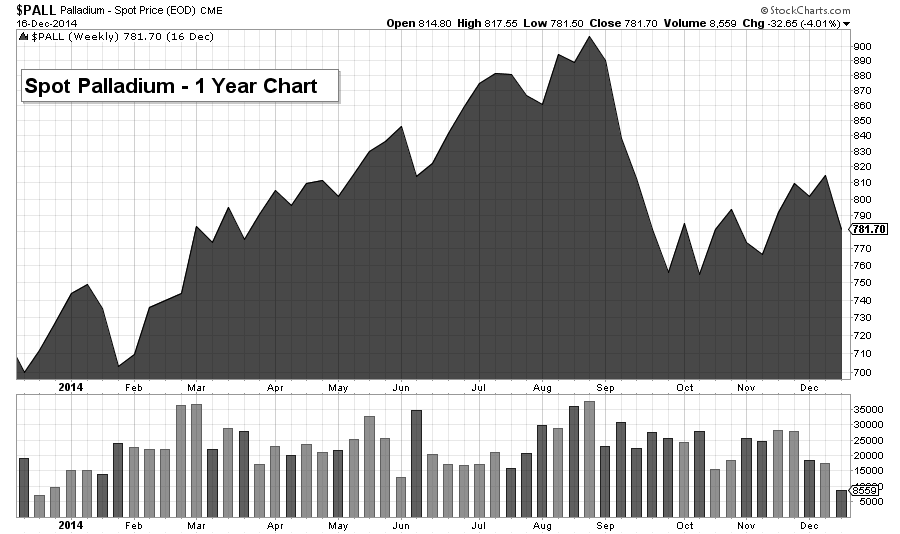 pall chart