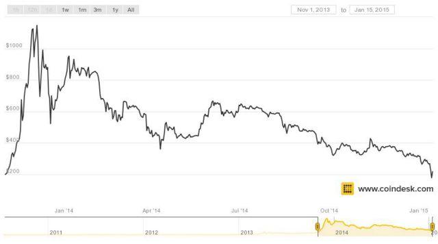 bitcoin-011615