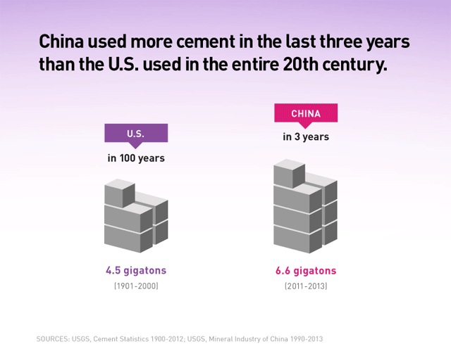 CHART: The Meteoric Rise of China Captured in a Single Chart