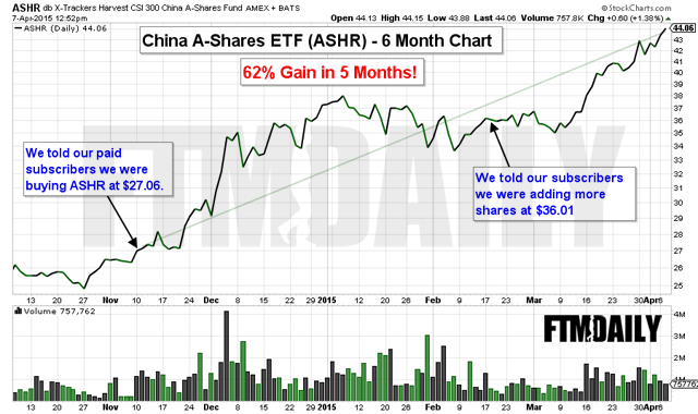 CHART: Our China Trade is Up 62% in 5 Months
