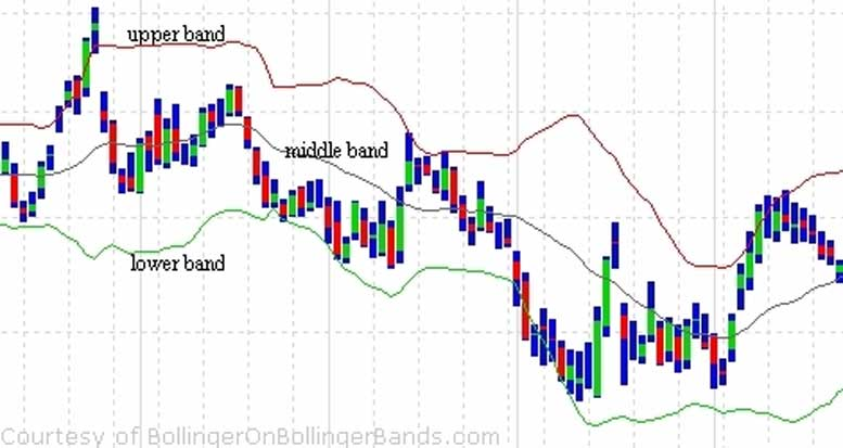 How to Use Bollinger Bands to Find Buy Signals