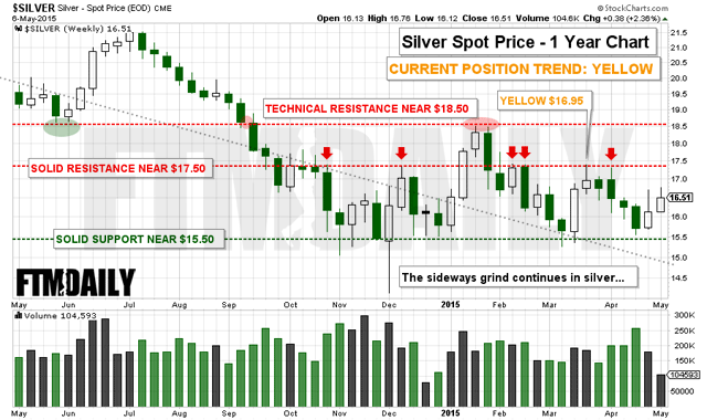 CHART: Here's All You Need to Know to Profit From Silver's Next Explosive Move