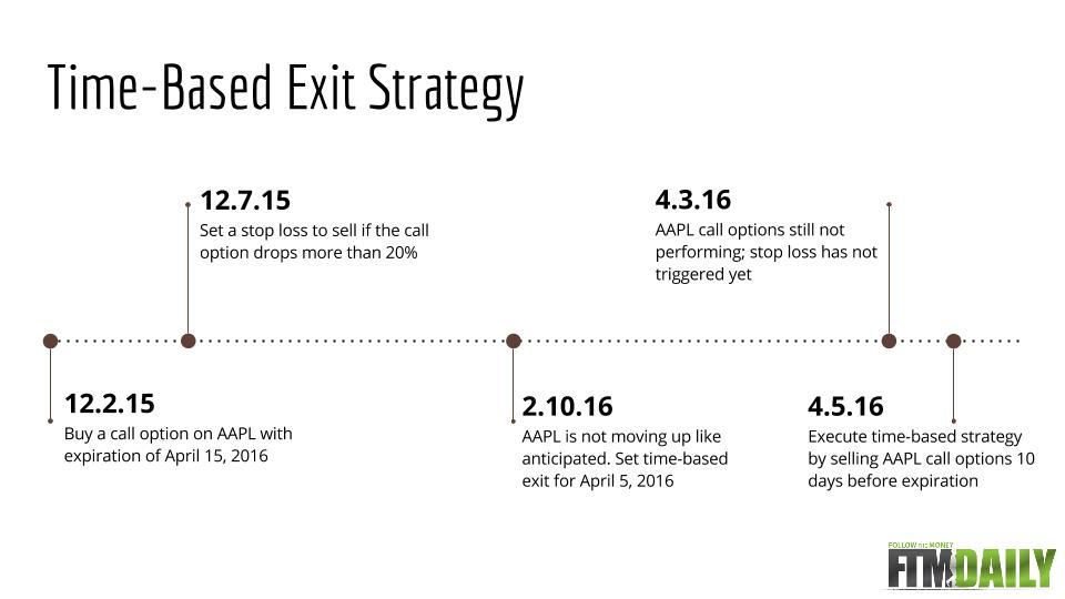 Stock trading exit strategies