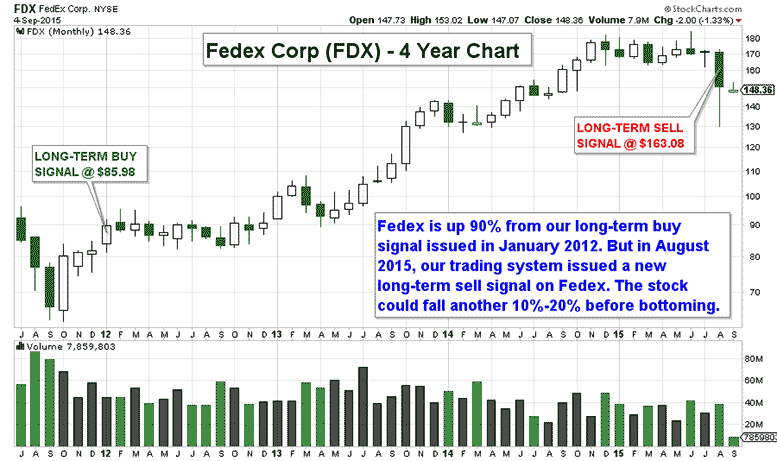 CHART: Fedex Sell Signal Spells Trouble For Global Shipping Market