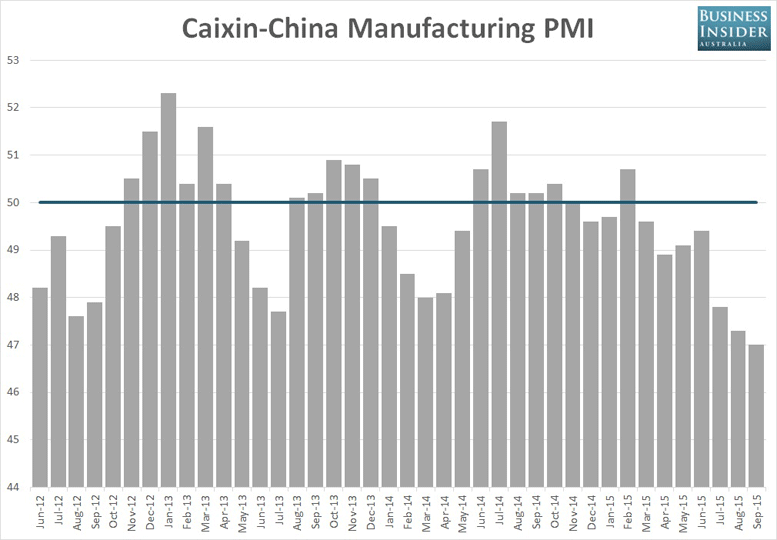 CHART: China Factory Activity Plummets To 78 Month Low