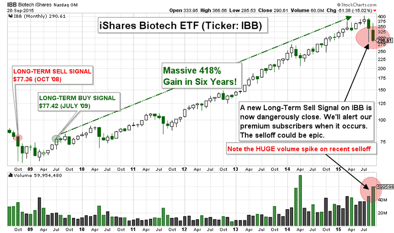 CHART: The Bloodbath in Biotechs Could Spell Major Trouble Ahead