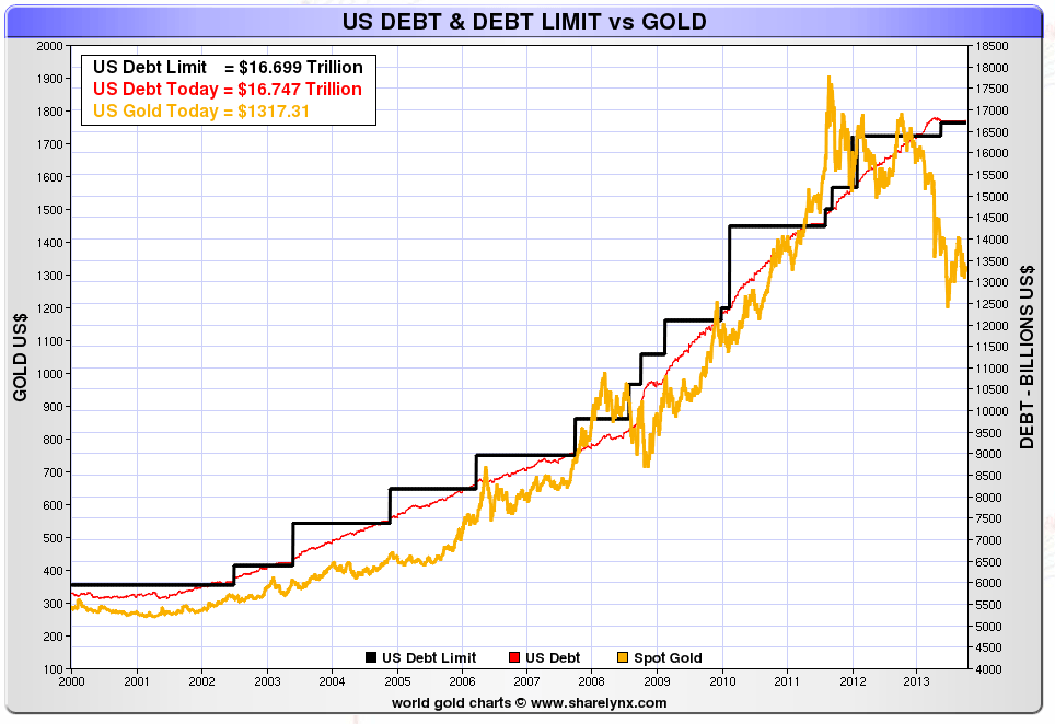 debt vs gold