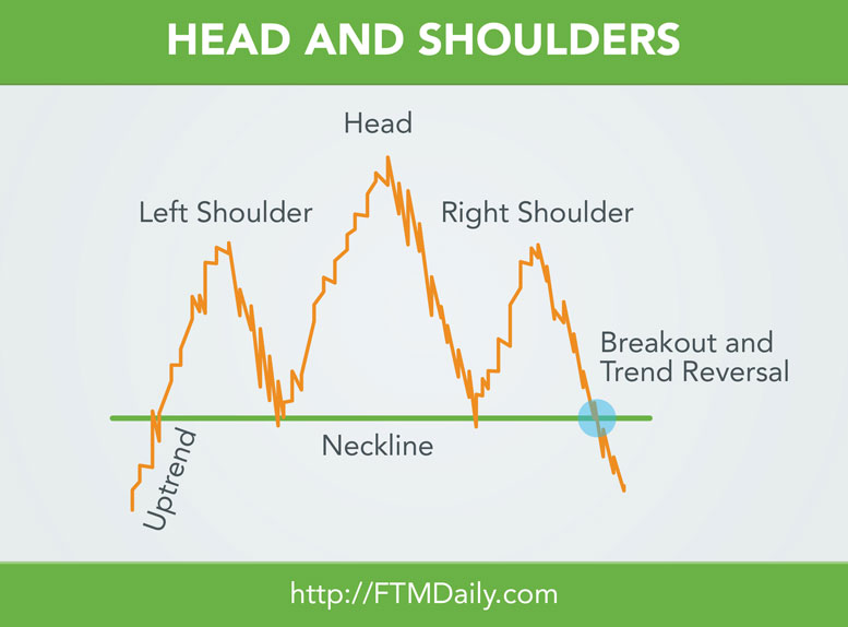 CHART SCHOOL: The Head and Shoulders Stock Chart Pattern