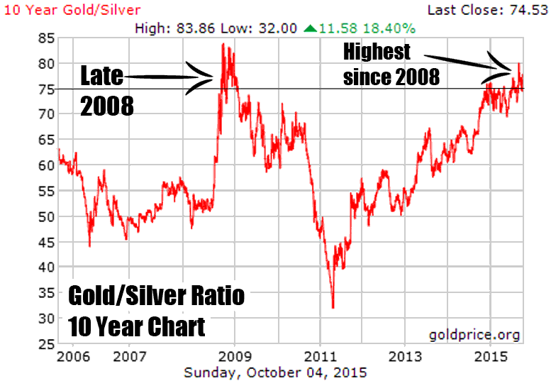American Silver Eagle Coin Demand Soars to 29-Year High