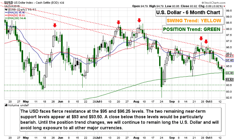 U.S. Dollar Price Analysis: Key Levels To Watch